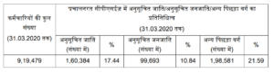 Total No of reservation employees in PSU